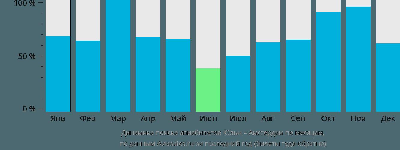 Динамика поиска авиабилетов из Кёльна в Амстердам по месяцам