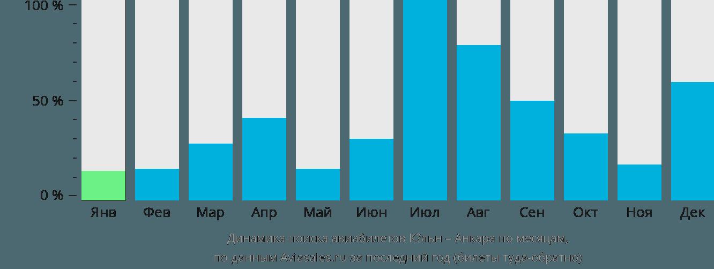Динамика поиска авиабилетов из Кёльна в Анкару по месяцам