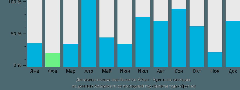 Динамика поиска авиабилетов из Кёльна в Афины по месяцам