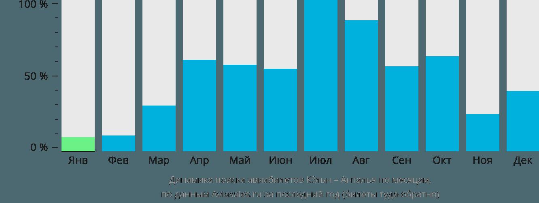 Динамика поиска авиабилетов из Кёльна в Анталью по месяцам