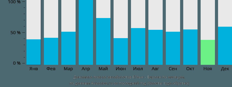 Динамика поиска авиабилетов из Кёльна в Берлин по месяцам