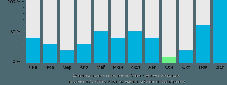 Динамика поиска авиабилетов из Кёльна в Берген по месяцам