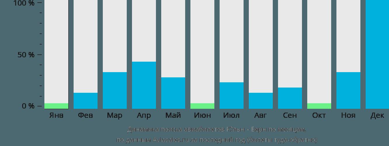 Динамика поиска авиабилетов из Кёльна в Берн по месяцам