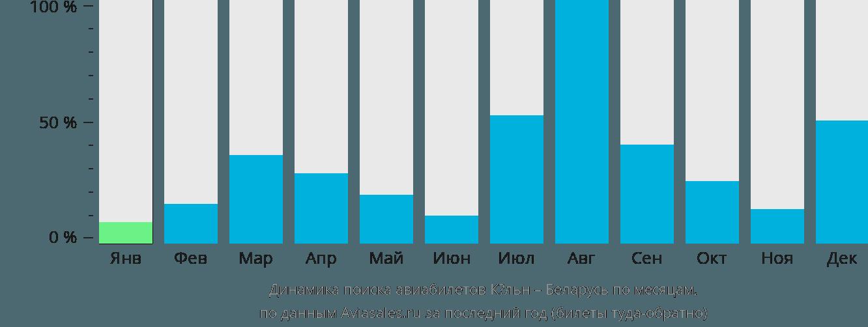 Динамика поиска авиабилетов из Кёльна в Беларусь по месяцам