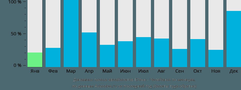 Динамика поиска авиабилетов из Кёльна в Челябинск по месяцам