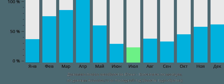 Динамика поиска авиабилетов из Кёльна в Копенгаген по месяцам