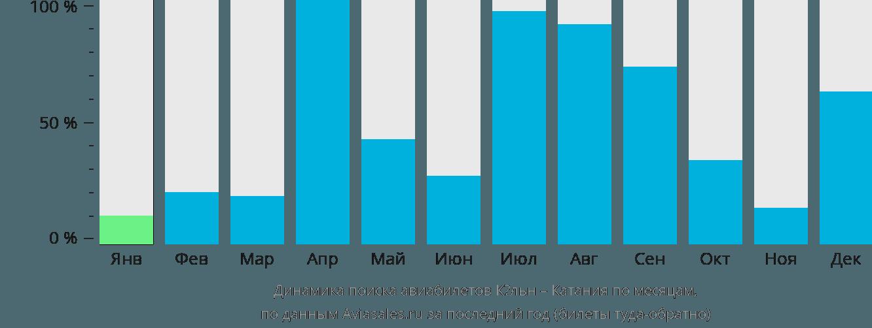 Динамика поиска авиабилетов из Кёльна в Катанию по месяцам