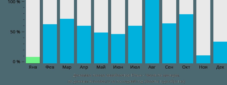 Динамика поиска авиабилетов из Кёльна в Чехию по месяцам