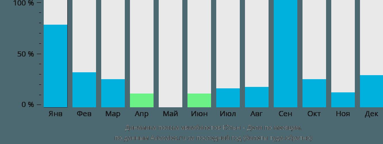 Динамика поиска авиабилетов из Кёльна в Дели по месяцам