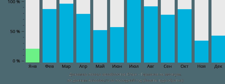 Динамика поиска авиабилетов из Кёльна в Германию по месяцам