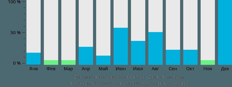 Динамика поиска авиабилетов из Кёльна в Днепр по месяцам