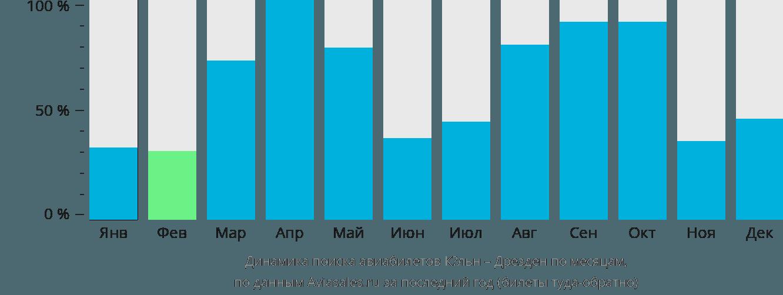 Динамика поиска авиабилетов из Кёльна в Дрезден по месяцам