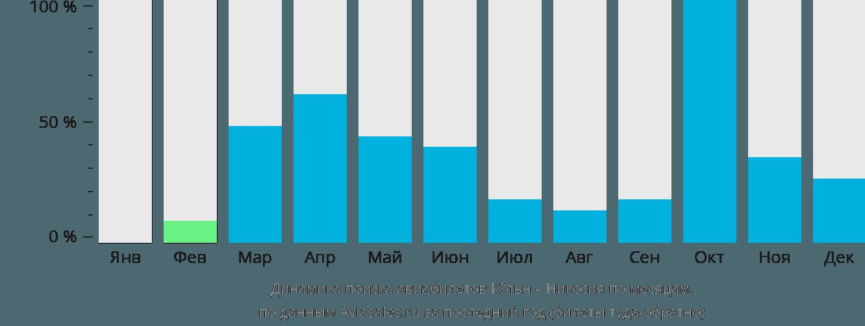 Динамика поиска авиабилетов из Кёльна в Никосию по месяцам