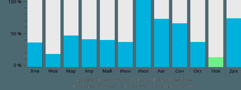 Динамика поиска авиабилетов из Кёльна в Ереван по месяцам