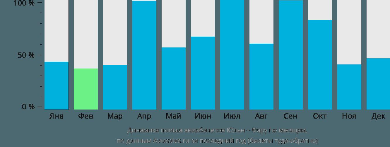 Динамика поиска авиабилетов из Кёльна в Фару по месяцам