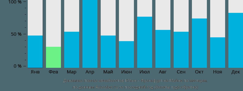 Динамика поиска авиабилетов из Кёльна во Франкфурт-на-Майне по месяцам