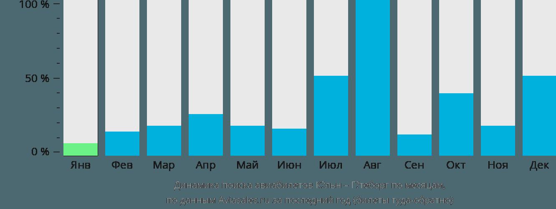Динамика поиска авиабилетов из Кёльна в Гётеборг по месяцам