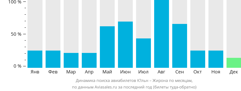 Динамика поиска авиабилетов из Кёльна в Жирону по месяцам