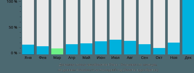 Динамика поиска авиабилетов из Кёльна в Хельсинки по месяцам