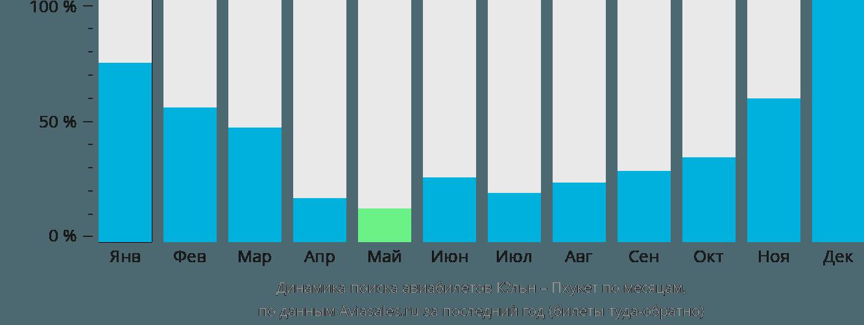 Динамика поиска авиабилетов из Кёльна на Пхукет по месяцам
