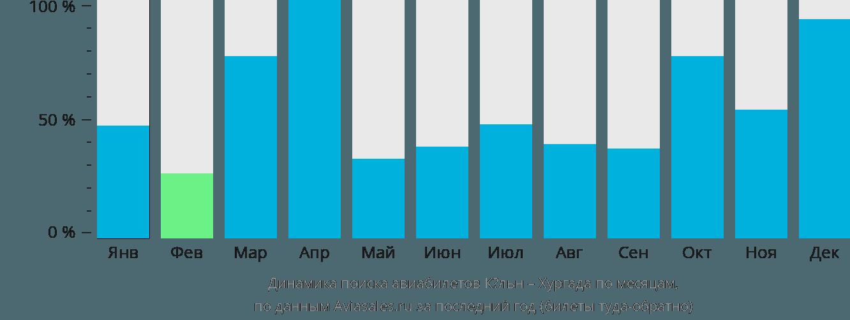 Динамика поиска авиабилетов из Кёльна в Хургаду по месяцам