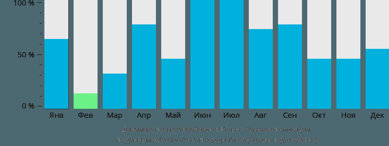 Динамика поиска авиабилетов из Кёльна в Харьков по месяцам