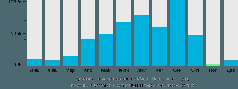 Динамика поиска авиабилетов из Кёльна на Ибицу по месяцам