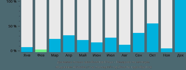 Динамика поиска авиабилетов из Кёльна в Кемерово по месяцам
