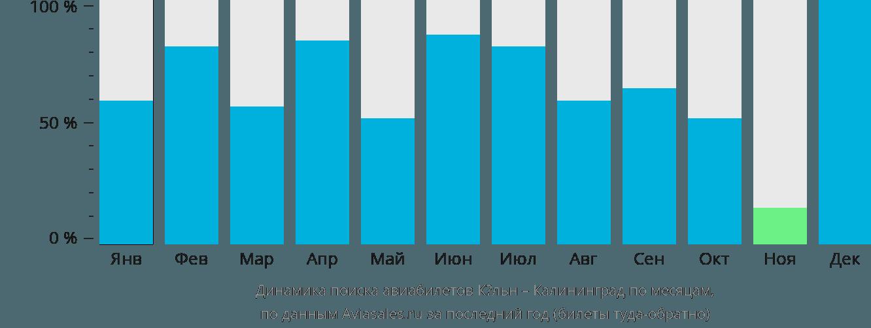 Динамика поиска авиабилетов из Кёльна в Калининград по месяцам