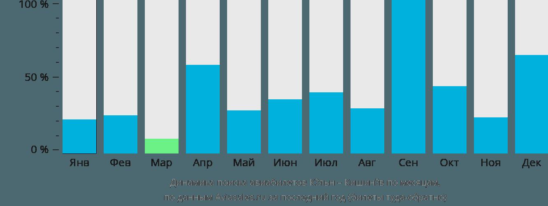 Динамика поиска авиабилетов из Кёльна в Кишинёв по месяцам
