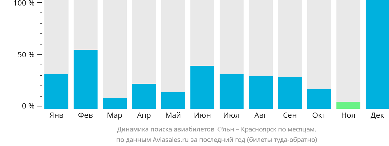 Динамика поиска авиабилетов из Кёльна в Красноярск по месяцам