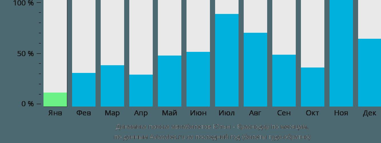 Динамика поиска авиабилетов из Кёльна в Краснодар по месяцам