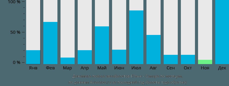 Динамика поиска авиабилетов из Кёльна в Самару по месяцам