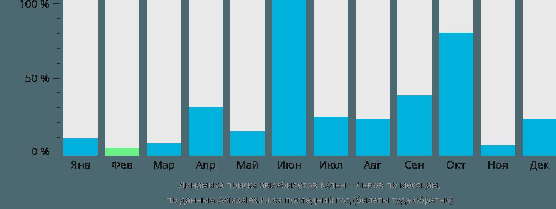 Динамика поиска авиабилетов из Кёльна в Львов по месяцам