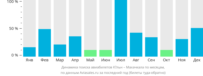 Динамика поиска авиабилетов из Кёльна в Махачкалу по месяцам