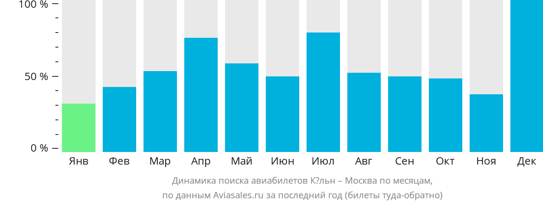 Динамика поиска авиабилетов из Кёльна в Москву по месяцам