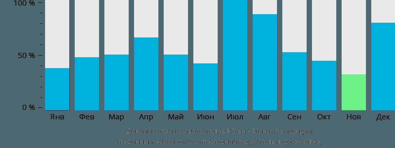 Динамика поиска авиабилетов из Кёльна в Минск по месяцам