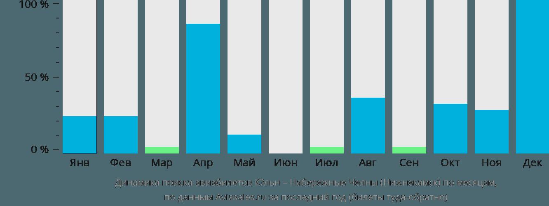 Динамика поиска авиабилетов из Кёльна в Нижнекамск по месяцам