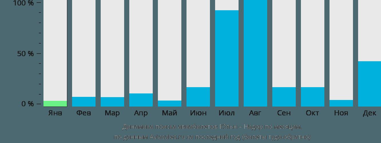 Динамика поиска авиабилетов из Кёльна в Надор по месяцам
