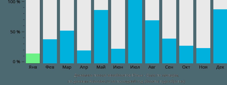 Динамика поиска авиабилетов из Кёльна в Омск по месяцам