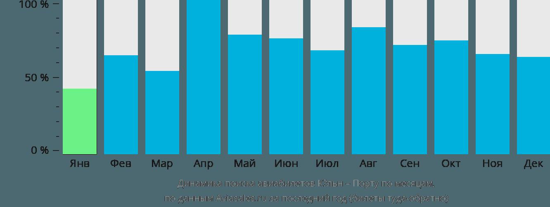 Динамика поиска авиабилетов из Кёльна в Порту по месяцам