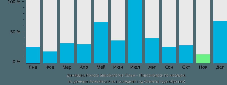 Динамика поиска авиабилетов из Кёльна в Новосибирск по месяцам