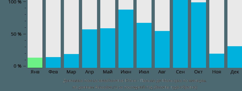 Динамика поиска авиабилетов из Кёльна в Пальма-де-Мальорку по месяцам