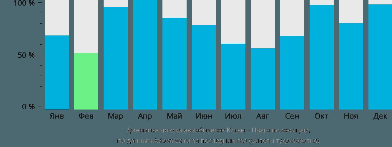 Динамика поиска авиабилетов из Кёльна в Прагу по месяцам