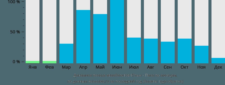 Динамика поиска авиабилетов из Кёльна в Пизу по месяцам