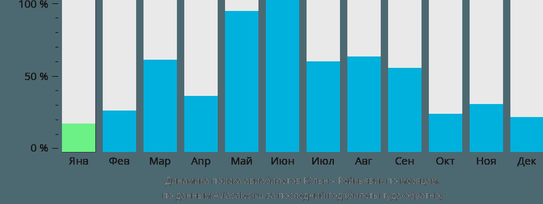 Динамика поиска авиабилетов из Кёльна в Рейкьявик по месяцам