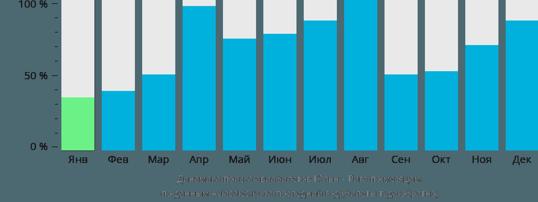 Динамика поиска авиабилетов из Кёльна в Ригу по месяцам