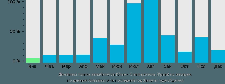 Динамика поиска авиабилетов из Кёльна в Симферополь по месяцам