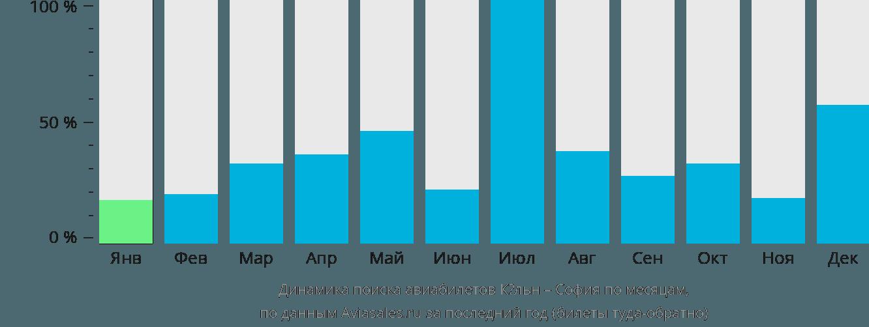 Динамика поиска авиабилетов из Кёльна в Софию по месяцам