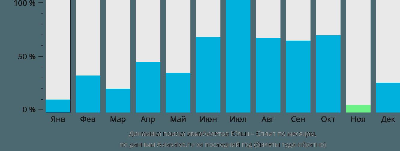 Динамика поиска авиабилетов из Кёльна в Сплит по месяцам
